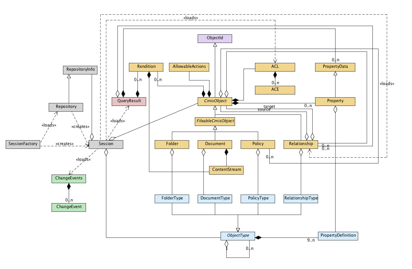 Apache chemistry opencmis client api opencmis client class diagram ccuart Images